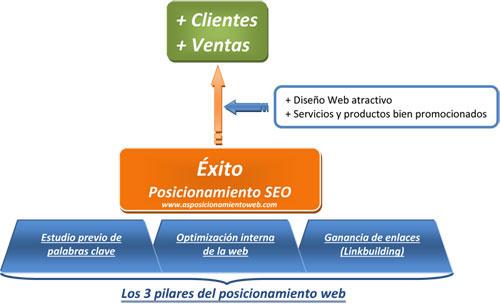 Posicionamiento en Google - Fases del posicionamiento Web