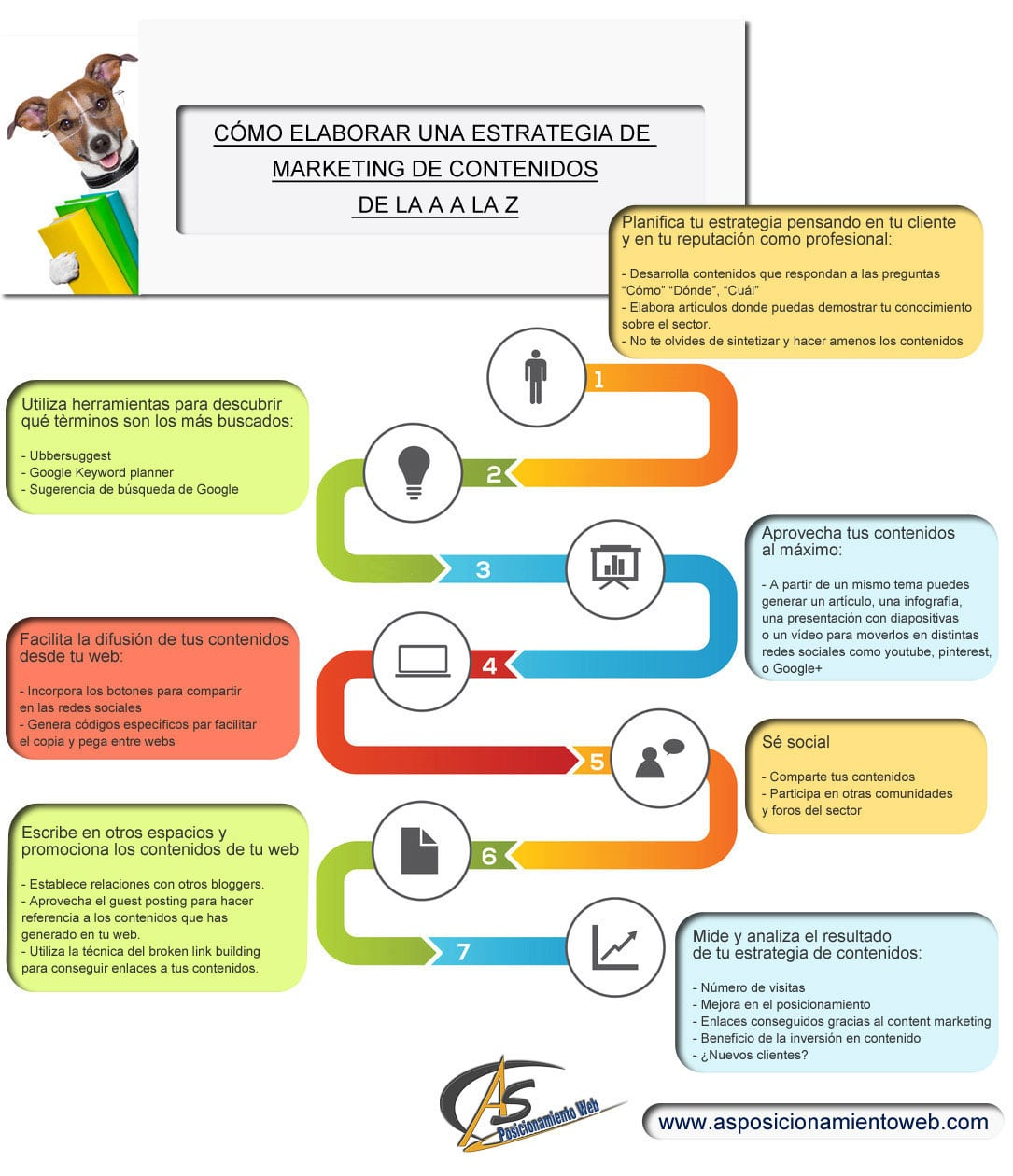 Marketing de contenidos - Infografía