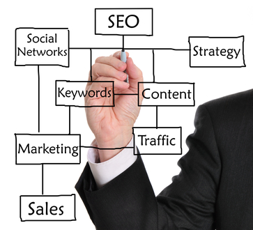 Posicionamiento SEO - Search engine optimization