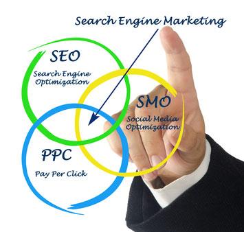Google Adwords - SEM ( PPC )
