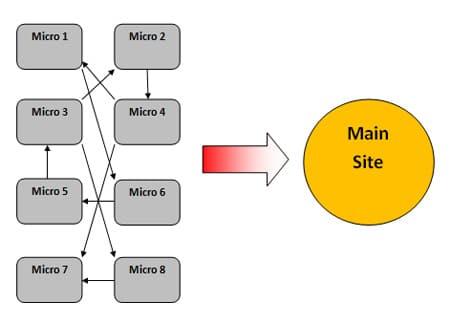 Técnicas de link building: Rueda de enlaces